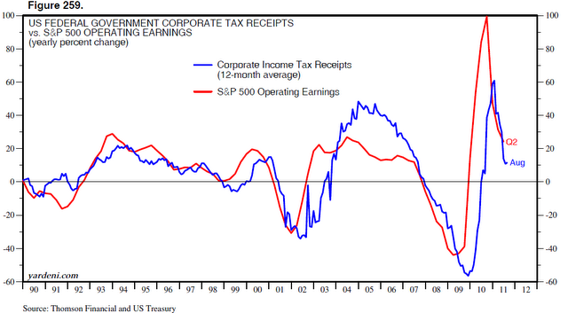 corporate tax receipts