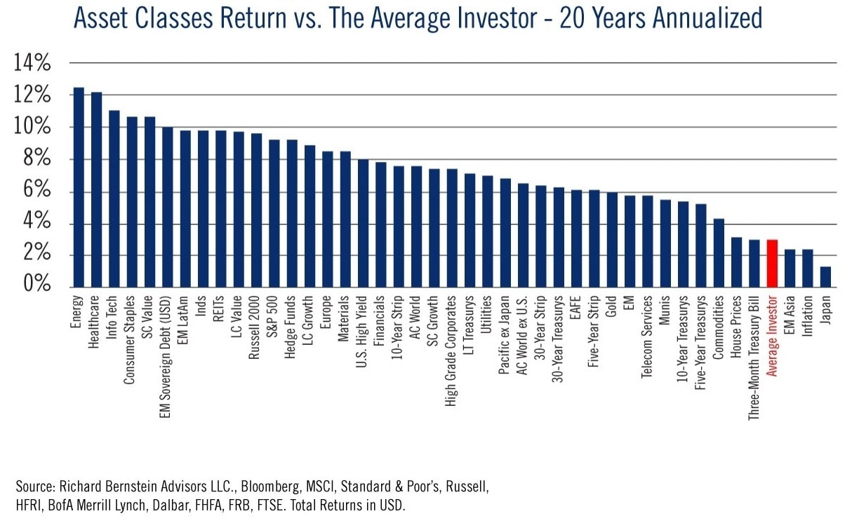 average investor investment returns