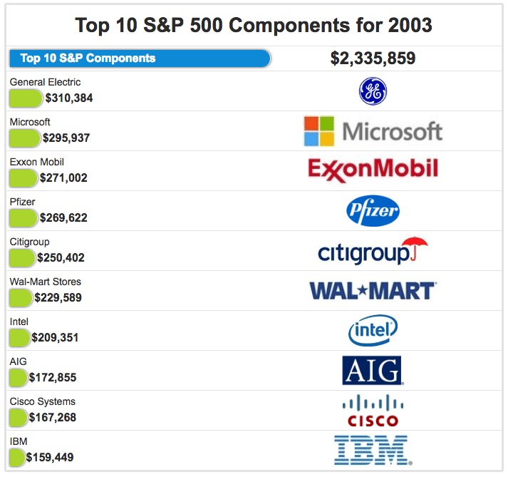 Top S&P 500 companies in 2003