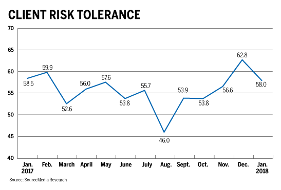 client risk tolerance chart