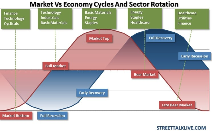 stock market vs economic cycles