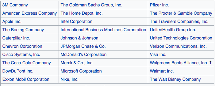 Dow Components for 2018