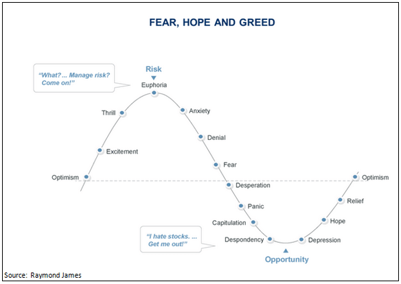 investing: fear hope and greed