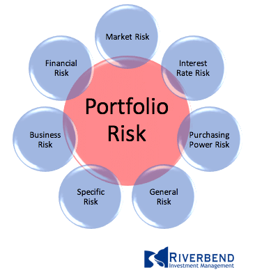 types of risk facing equities