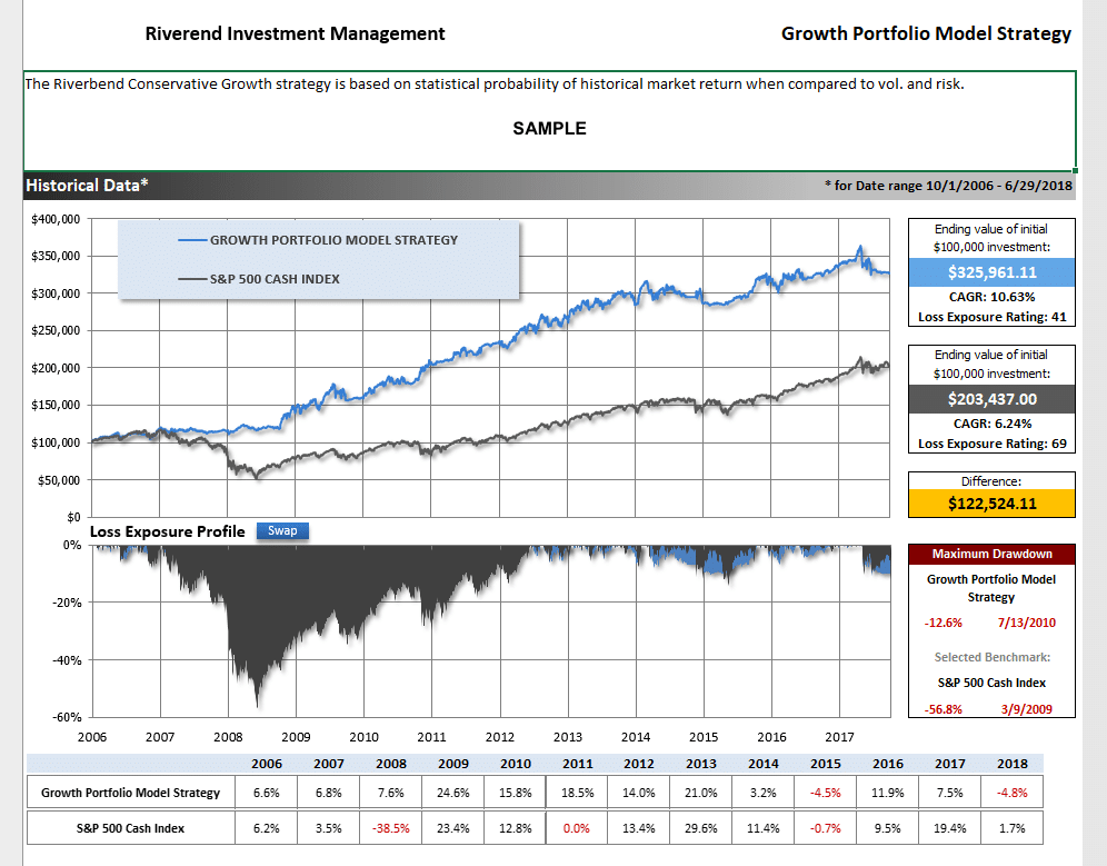 sample conservative growth investment strategy