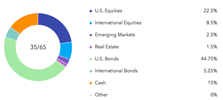 sample conservative asset allocation