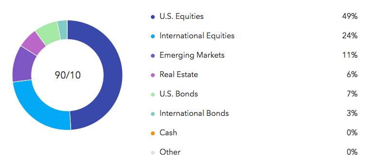 sample aggressive growth asset allocation