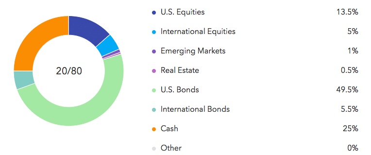 sample retirement asset allocation