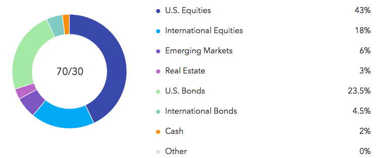 sample growth asset allocation