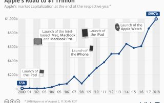 Apple 1 trillion valuation