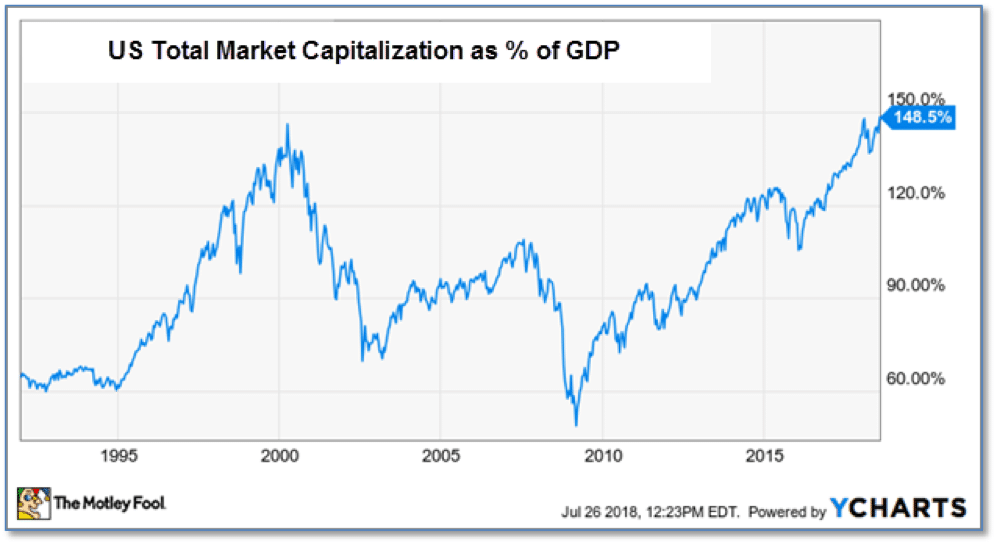 Marketcap as gdp