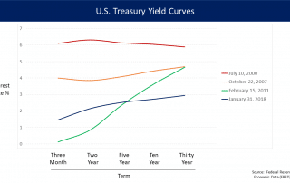 U.S._Treasury_Yield_Curves