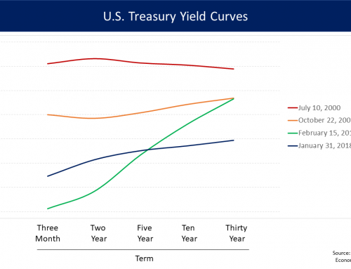 Is the Flattening Yield Curve Forecasting a Recession?