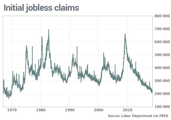 layoffs 50 year low