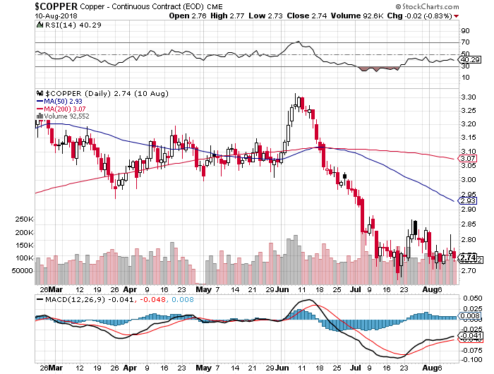 copper stock chart
