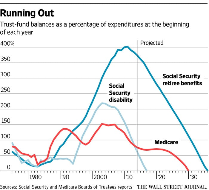 social security 2034