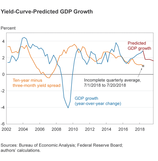 Yield curve GDP Prediction