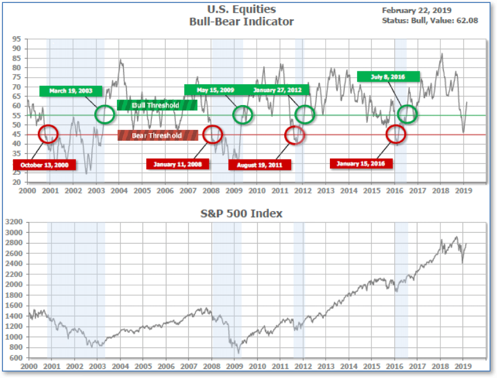 Bear Bull Market Investment Chart