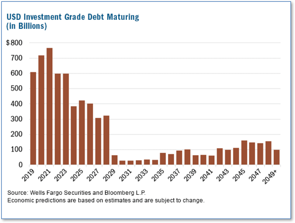 investment advisor research debt